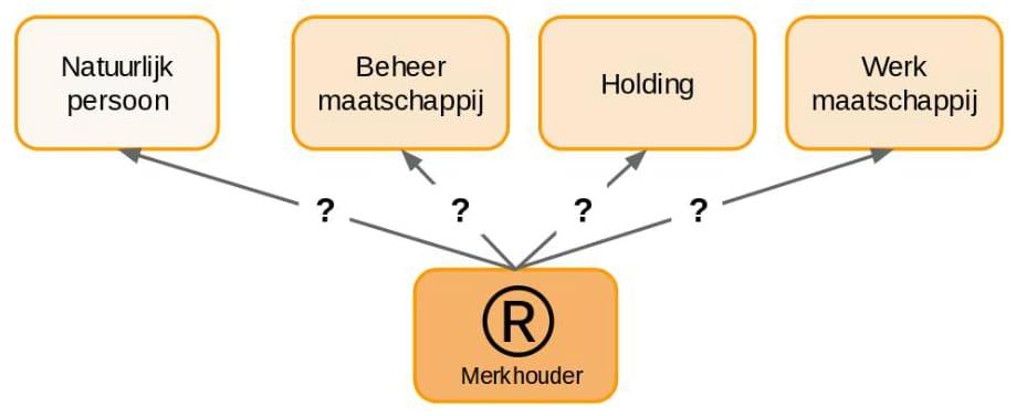 Merkhouder 1